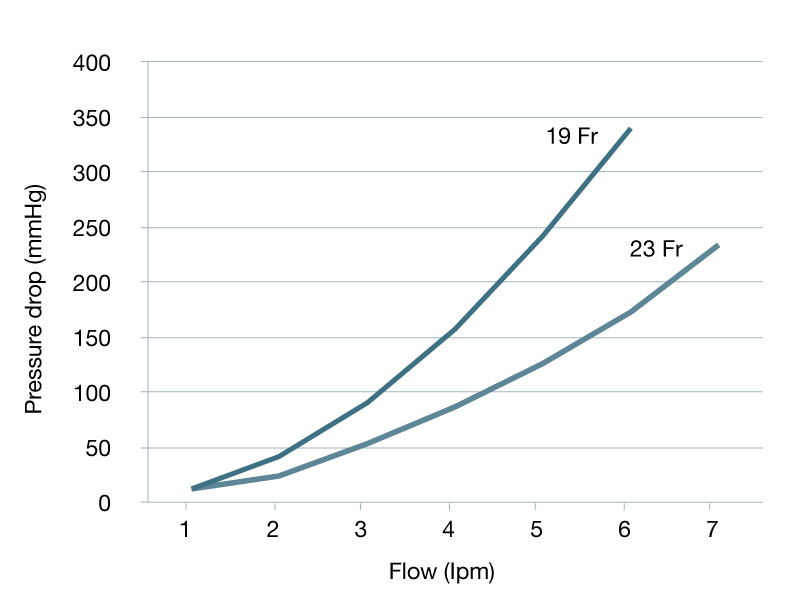 vein flow cannula